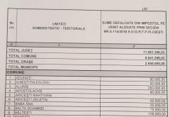 Consiliul Judeţean Prahova a aprobat repartizarea pe localităţi a sumelor defalcate din impozitul pe venit. Vezi LISTA