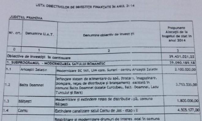 EXCLUSIV/ Cum sunt distribuiti banii de la Ministerul Dezvoltarii in judetul Prahova si LISTA investitiilor