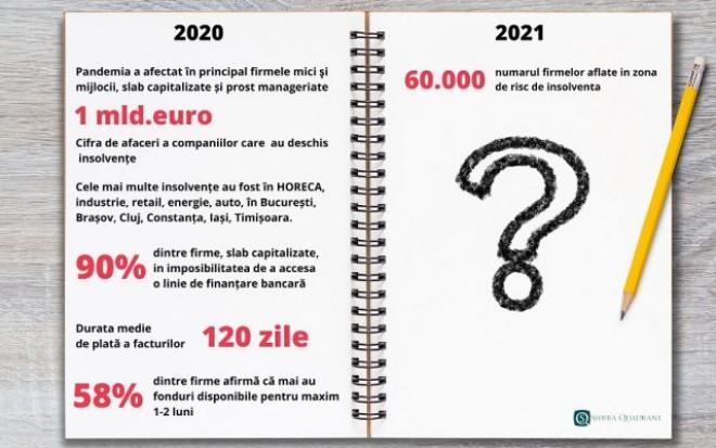 2021 anunță ,,furtuna perfectă'' în business. Zeci de mii de firme, cu spatele la zid, din cauza datoriilor / Numărul insolvențelor va crește semnificativ – analiză Sierra Quadrant