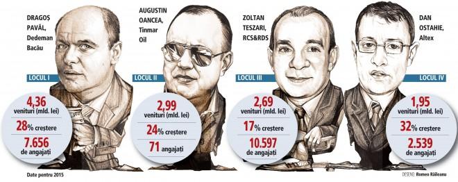 Top 100 cele mai mari companii controlate de antreprenori români: doar 11 firme au trecut peste un miliard de lei şi doar jumătate dintre firme au înregistrat un avans de peste 10% al cifrei de afaceri anul trecut
