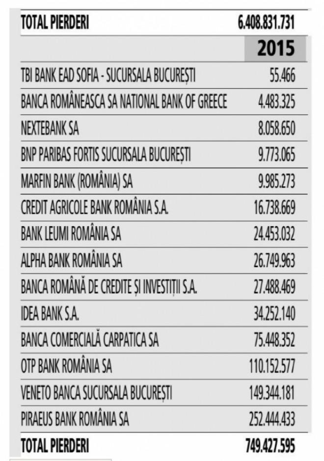 Cutremur în sistemul bancar românesc. S-a făcut publică LISTA băncilor cu probleme