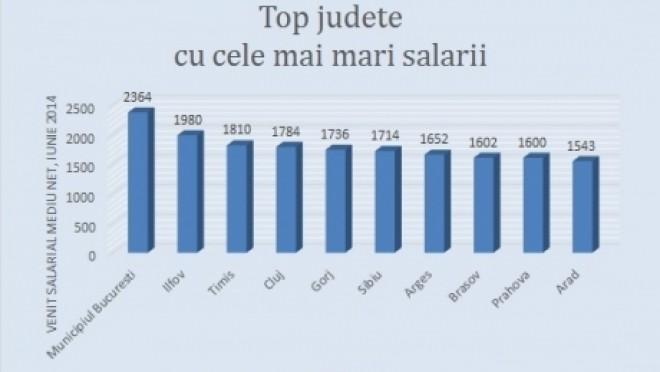 Topul judeţelor cu cele mai mari salarii. Vezi cât primesc prahovenii