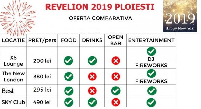 OFERTA Revelion 2019 la cele mai importante localuri din Ploiesti. TABEL comparativ