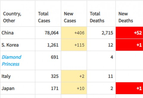 TABEL cu numarul cazurilor de Coronavirus si tarile afectate. Situația la zi