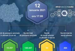 Peste 140.000 de persoane au fost vaccinate împotriva COVID-19. 484 au avut reacţii adverse