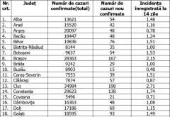 Bilanțul Covid-19 pe județe - Doar un singur județ din România a mai rămas în scenariul roșu