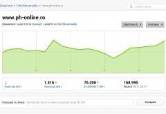RECORD de cititori, in 2015: Ph-online.ro, pe locul I in topul presei locale
