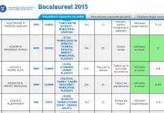 Rezultate Bacalaureat 2015 Prahova: Rata de promovare este de 66,41%