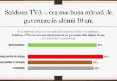 Românii consideră scăderea TVA, cea mai bună măsură de guvernare din ultimii 10 ani