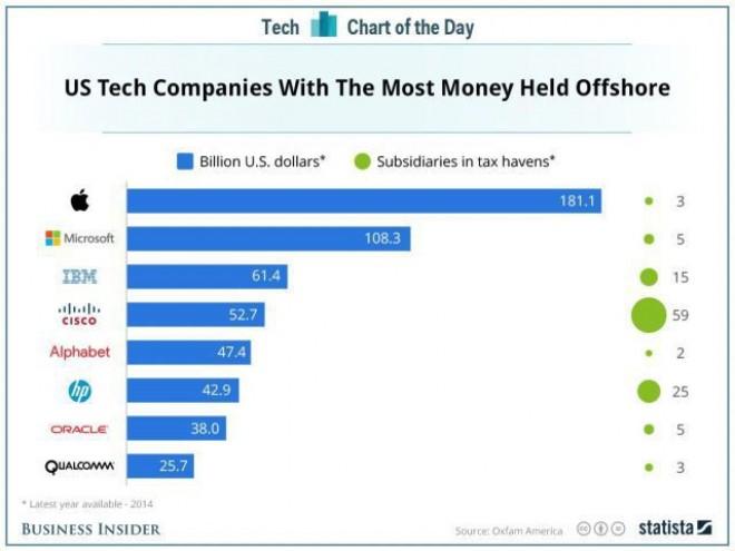 Precedentul Apple: Companiile care folosesc paradisuri fiscale din UE pentru a plăti taxe mai mici nu vor avea parte de linişte
