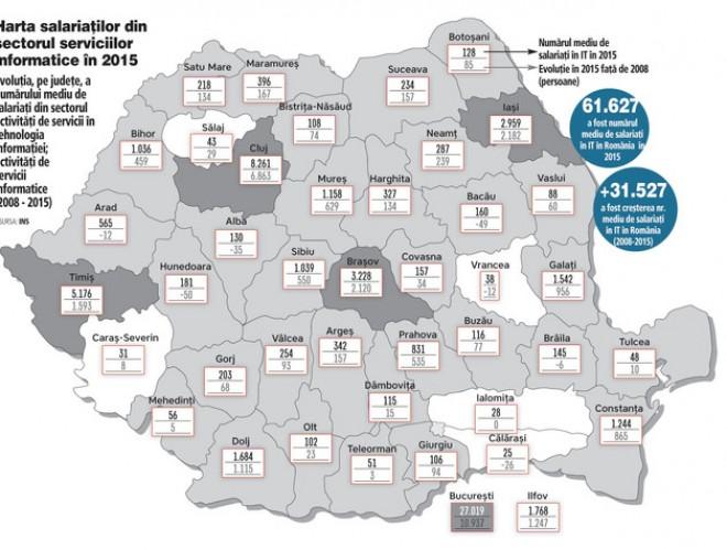 Prahova, in topul judetelor cu cei mai multi programatori IT
