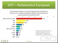 SONDAJ CSCI: PSD depaseste 40%, în timp ce PNL, PDL şi PMP au scoruri tot mai apropiate
