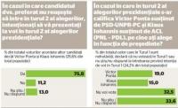 SONDAJ INSCOP – Cum se redistribuie voturile în turul II. Iohannis, în PICAJ total