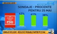 Sinteza SONDAJELOR: Cine castiga europarlamentarele. Cum vor arata prezidentialele