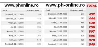 Peste 5500 de vizitatori unici în primele opt zile de la schimbarea platformei de stiri PHonline.ro