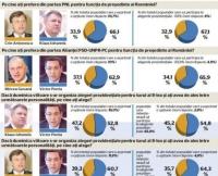 SONDAJ – Ponta spulberă orice candidat al dreptei la prezidențiale