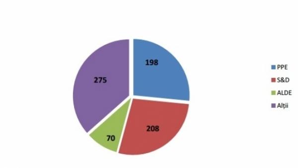 ALEGERI EUROPARLAMENTARE 2014. Simulare Infopolitic. Cine ar putea avea majoritate în Parlamentul European