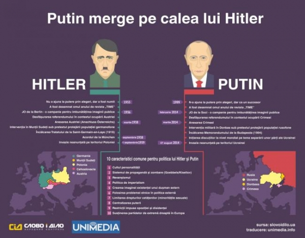 Presa ucraineană: Putin merge pe calea lui Hitler. Exactitatea analogiei este izbitoare! (INFOGRAFIC)