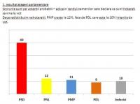 Am aflat: Basescu a comandat sondajul în care PMP pare un partid solid