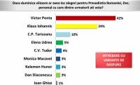 SONDAJ – Dezastru pentru Iohannis și Macovei. Ponta, în scorul intern al PSD