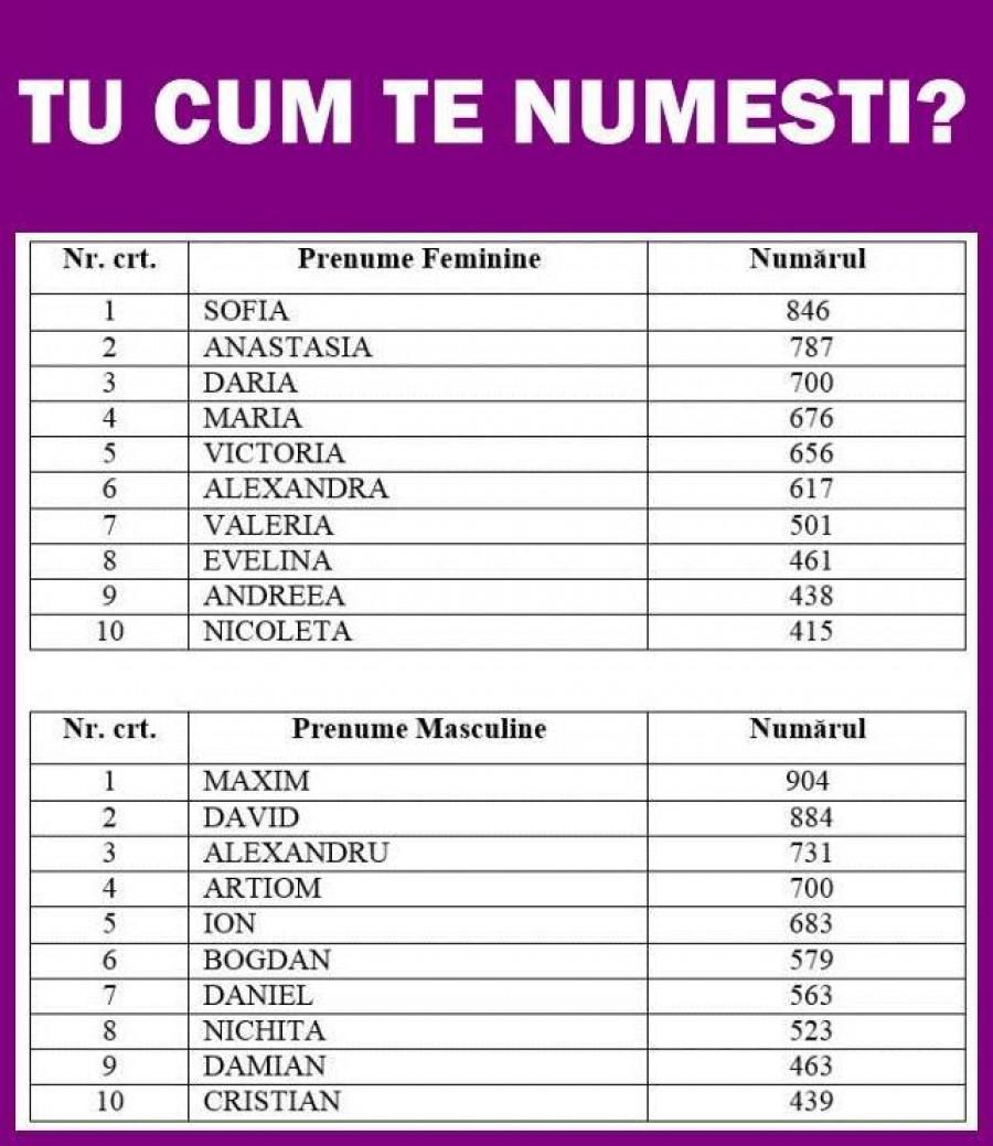 Listă de prenume românești - Wikipedia