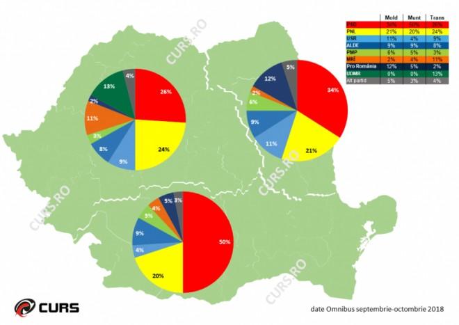 SONDAJ CURS/ Situația intenției de vot în septembrie 2018: PSD domina topul