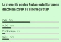 SONDAJ Ph-online.ro: PSD castiga la europarlamentare cu 49%