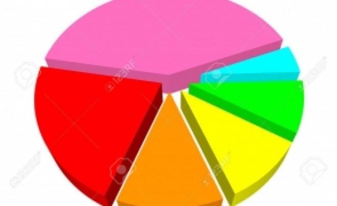 Primele REZULTATE din estimările partidelor: PSD sare de 33%. PNL şi USR-PLUS sunt sub aşteptări