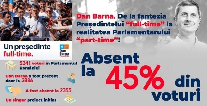 """Munceste """"part time"""" pe un salariu FULL TIME!  Dan Barna, absent la jumătate din voturile din Parlament"""