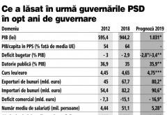 Ce lasă în urmă PSD în cei opt ani de guvernare: PIB-ul a crescut cu 77%, salariile s-au dublat, somajul a coborat la un minim istoric