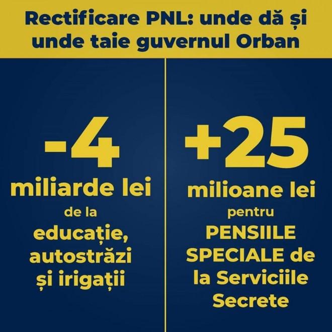 Rectificare PNL: Guvernul Orban TAIE 4 miliarde de lei de la educație, autostrăzi și irigații