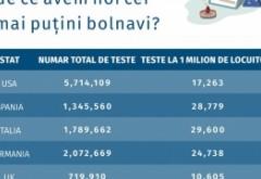 CIFRELE care-l contrazic pe Iohannis: România testează de 4 ori mai puțin la milionul de locuitori decât Italia!