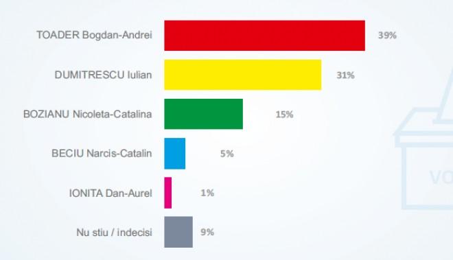 SONDAJ/ Cum vor vota prahovenii pentru Consiliul Judetean: Bogdan Toader castiga alegerile
