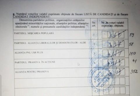 FRAUDA la vot, in Prahova! Sute de voturi au fost INVERSATE intre partide