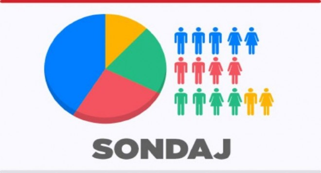 SONDAJ Prahova: PSD si PNL, umar la umar. USR nu mai prezinta interes decat pentru 16% din alegatori