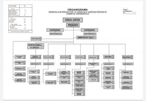 SURSE: Noua ORGANIGRAMA de la Consiliul Judetean Prahova. Aproape 100 de oameni vor fi dati afara