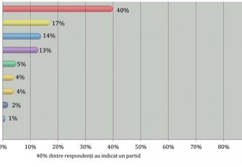 Cifre uluitoare! PSD obtine 40% din voturile romanilor, potrivit celui mai recent sondaj