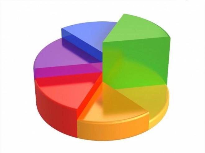 ULTIMUL sondaj înainte de ALEGERI. Schimbări importante la sfârșit de campanie
