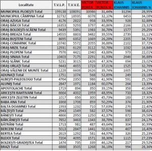 EXCLUSIV/ Rezultate detaliate alegeri: LISTA VOTURILOR PE LOCALITATI