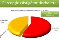 SONDAJ - Ponta vs. Iohannis: Cine a câştigat prima oră de dezbatere