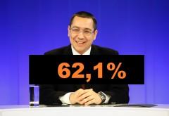 In MUNTENIA, Victor Ponta castiga cu 62,1%