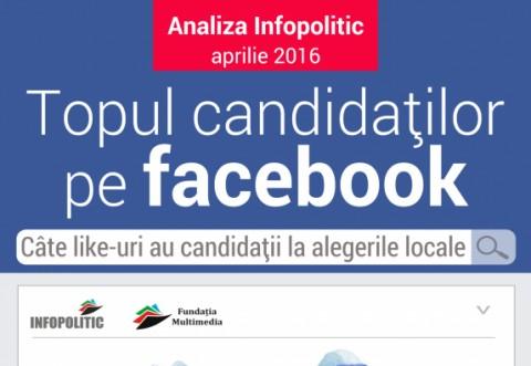 Topul candidatilor pe facebook. PSD ocupa prima pozitie