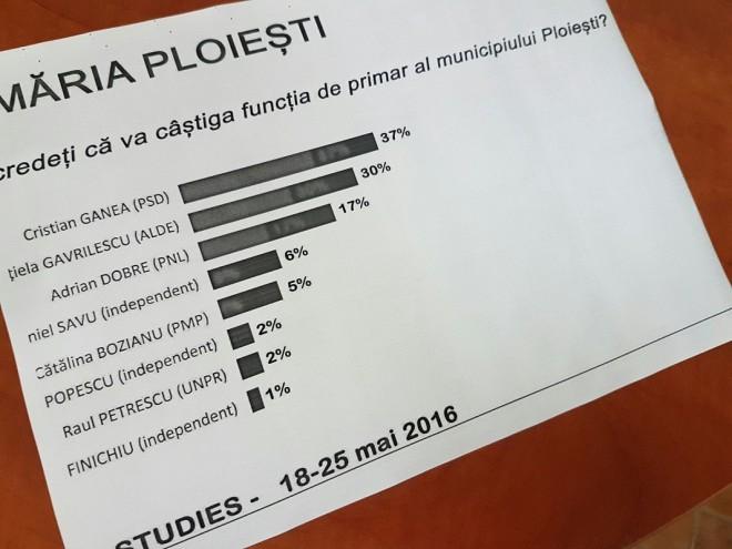 EXCLUSIV/ Pe surse: Cum arata ultimul sondaj, inaintea alegerilor locale
