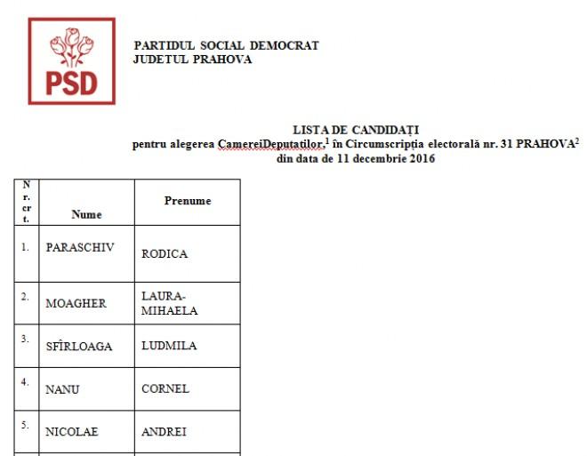 CEx PSD/ Lista OFICIALA a PSD Prahova pentru alegerile parlamentare