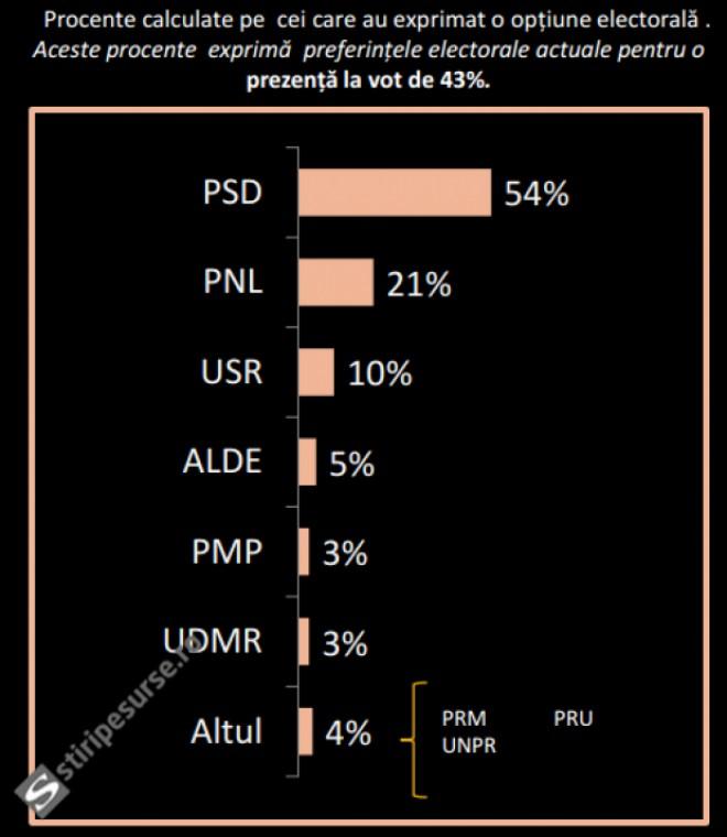 SONDAJ cu cifre ȘOC: PSD sare de 50%. DEZASTRU pentru PNL și USR