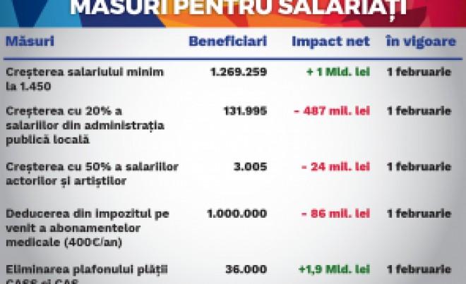 INTEGRAL/ Măsurile luate de Guvernul Grindeanu. Conținut și impact/ DOCUMENT