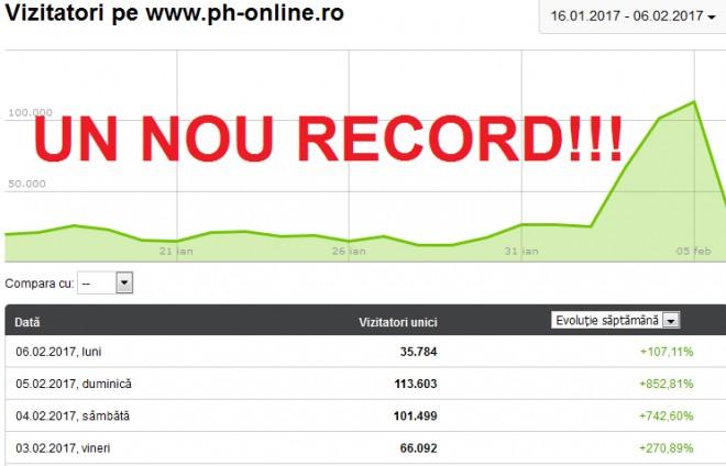 Un nou RECORD DE AUDIENTA! Ph-online.ro SPULBERA concurenta cu 113.000 de cititori intr-o singura zi!