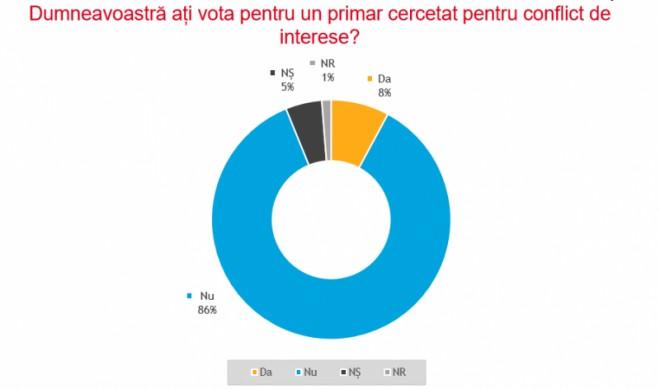 86% dintre români susțin că nu ar vota pentru un primar cercetat pentru conflict de interese/ SONDAJ