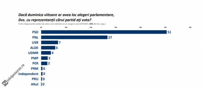 SONDAJ - PSD spulberă scena politică: au trecut pragul psihologic. PRĂBUȘIRE pentru Iohannis și Ponta în sondaje