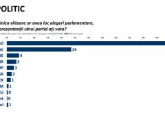 SONDAJ devastator pentru opoziţie. PSD, scor RECORD!